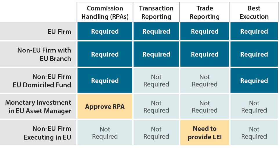 Does MiFID Apply to My Firm?