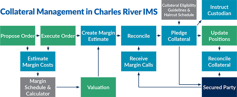 Collateral management software solutions charles river - Derivatives middle office ...