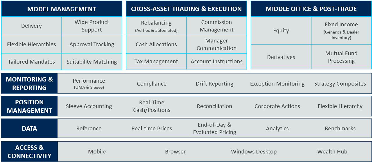 Charles River Wealth Management Solution Overview