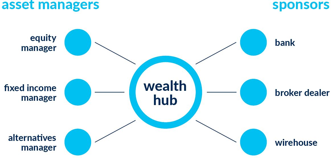 Wealth Hub Graphic