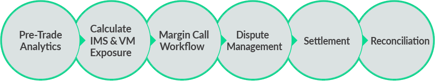 Collateral Management Workflow